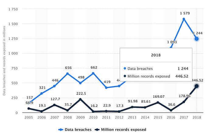 Growing data breaches chart