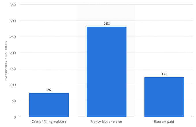 Money spent on data breaches chart