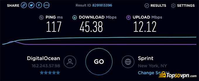 SurfEasy VPN review: US speed test.